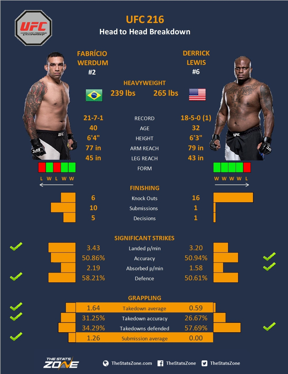 MMA-Preview-–-Fabrício-Werdum-vs-Derrick-Lewis-at-UFC-216.jpg