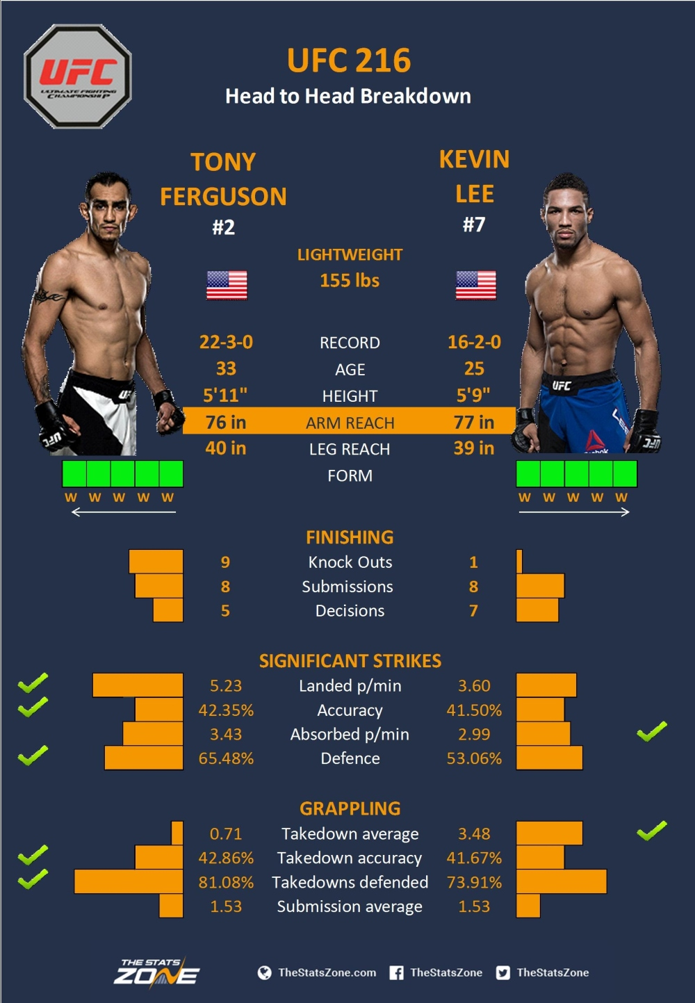 MMA-Preview-–-Tony-Ferguson-vs-Kevin-Lee-At-UFC-216.jpg