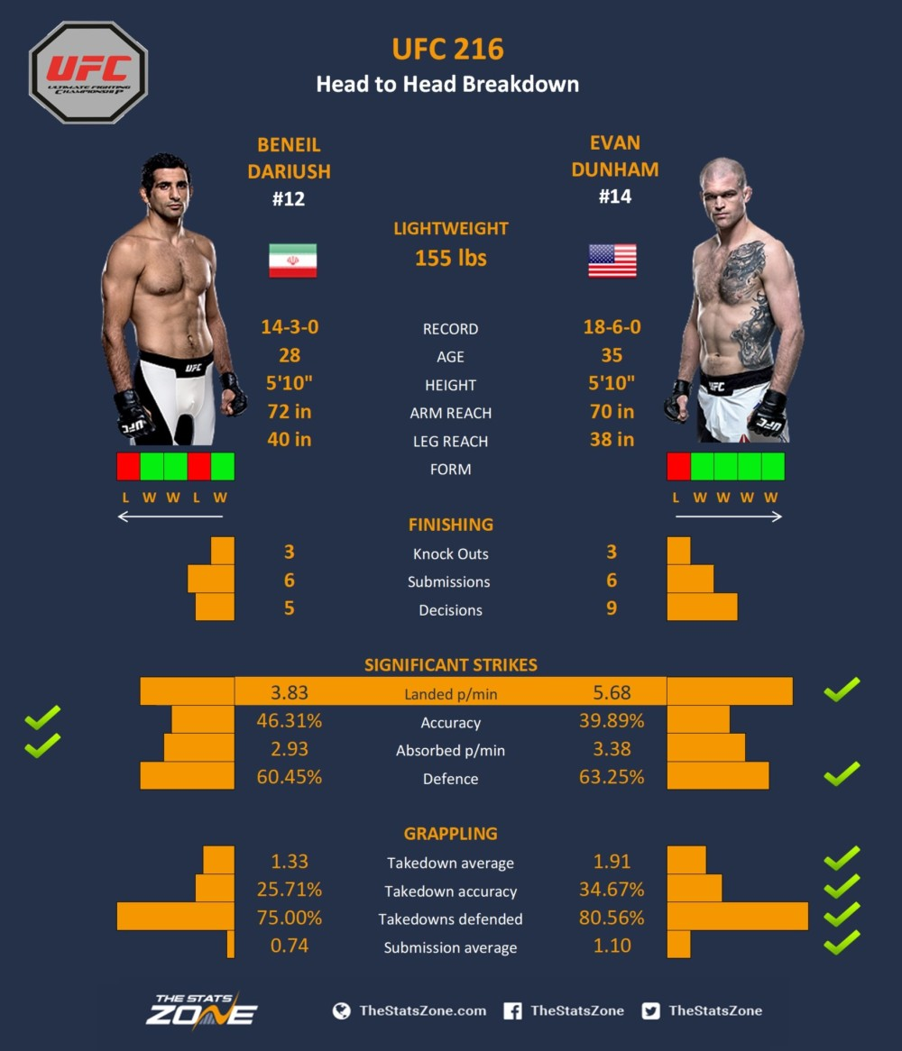 UFC-216-Beneil-Dariush-vs-Evan-Dunham.jpg